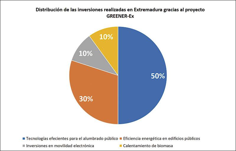 Hoja de ruta sobre eficiencia energética y energías renovables en Extremadura. Grada 132. Agenex