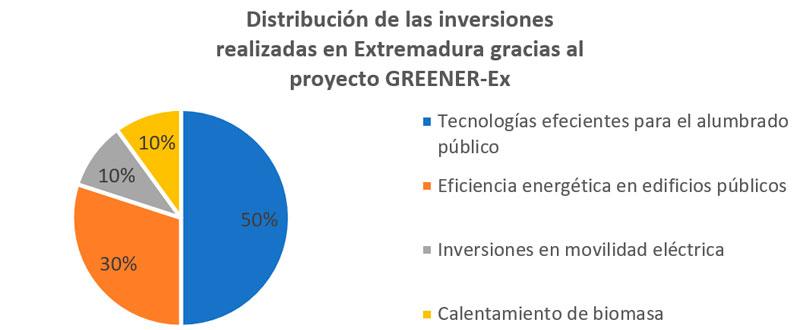 El proyecto Greener-Ex impulsa inversiones por valor de 39 millones de euros en Extremadura