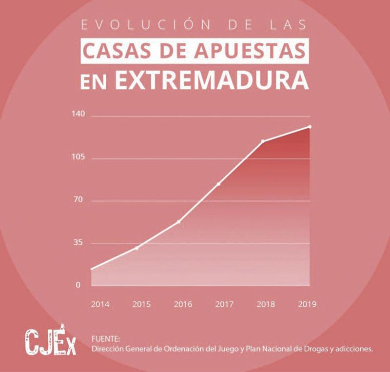 Evolución de las casas de apuestas en Extremadura