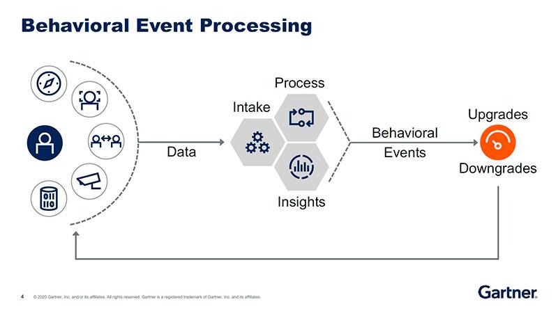 Behavioral Event Processing